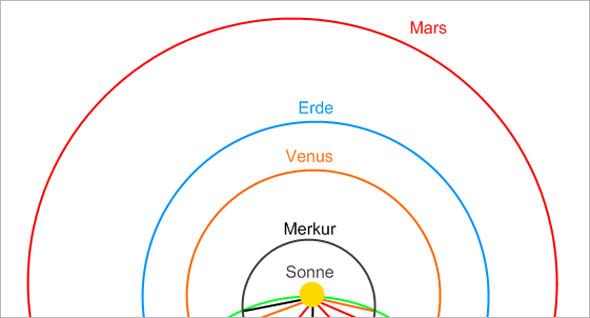 Welcher Planet steht der Erde am nächsten?, Quelle: Markus Heber